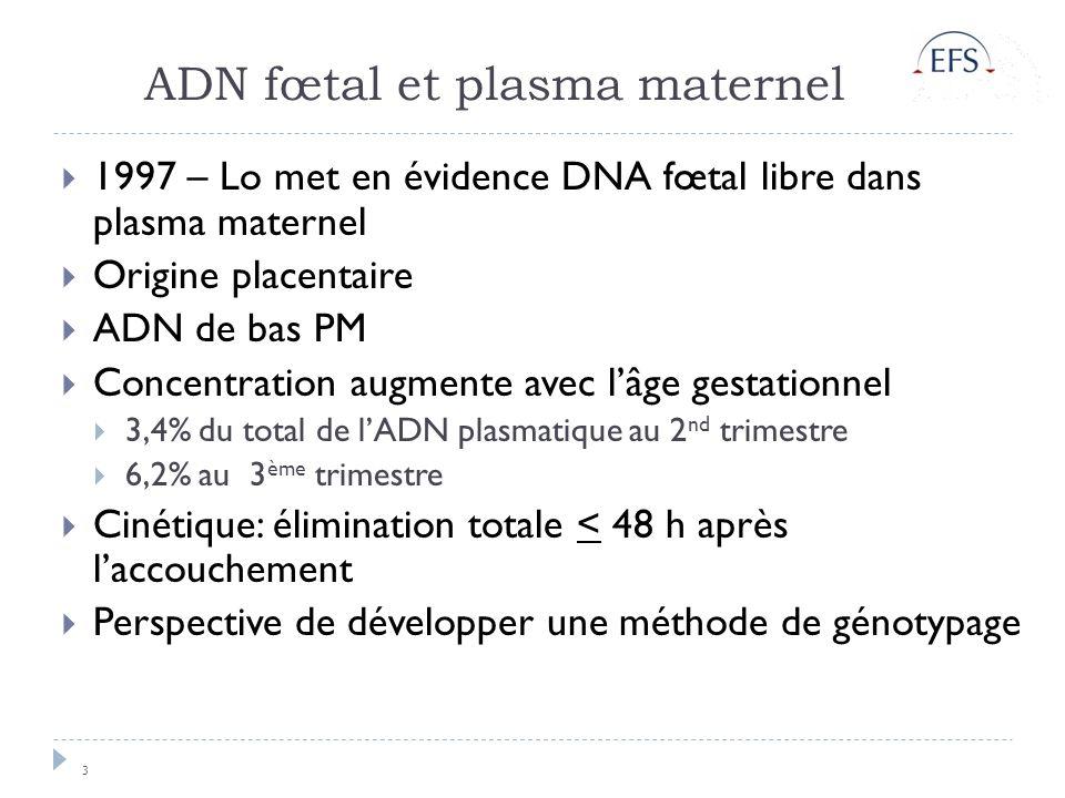 ADN fœtal et plasma maternel 3 1997 – Lo met en évidence DNA fœtal libre dans plasma maternel Origine placentaire ADN de bas PM Concentration augmente