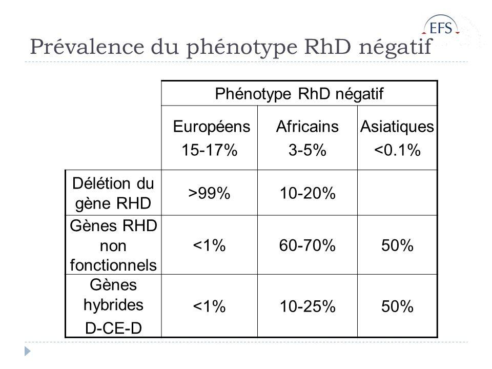 Prévalence du phénotype RhD négatif Phénotype RhD négatif Européens 15-17% Africains 3-5% Asiatiques <0.1% Délétion du gène RHD >99%10-20% Gènes RHD non fonctionnels <1%60-70%50% Gènes hybrides D-CE-D <1%10-25%50%