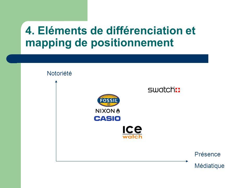 4. Eléments de différenciation et mapping de positionnement Notoriété Présence Médiatique