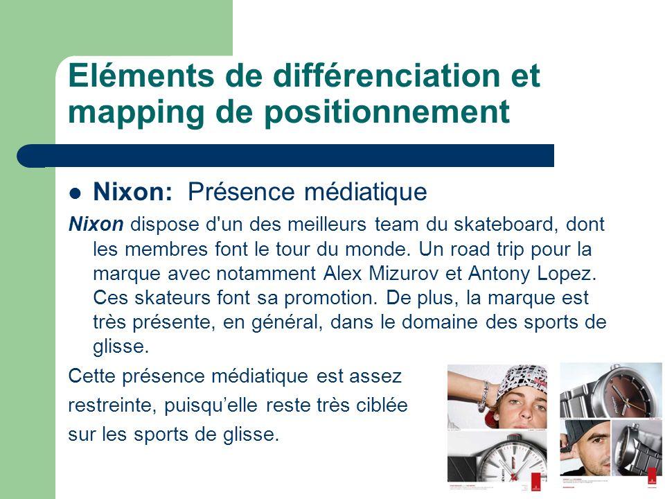 Eléments de différenciation et mapping de positionnement Nixon: Présence médiatique Nixon dispose d un des meilleurs team du skateboard, dont les membres font le tour du monde.