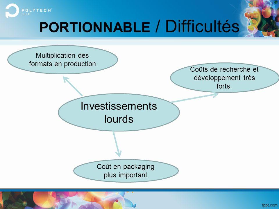 PORTIONNABLE / Difficultés Investissements lourds Multiplication des formats en production Coûts de recherche et développement très forts. Coût en pac