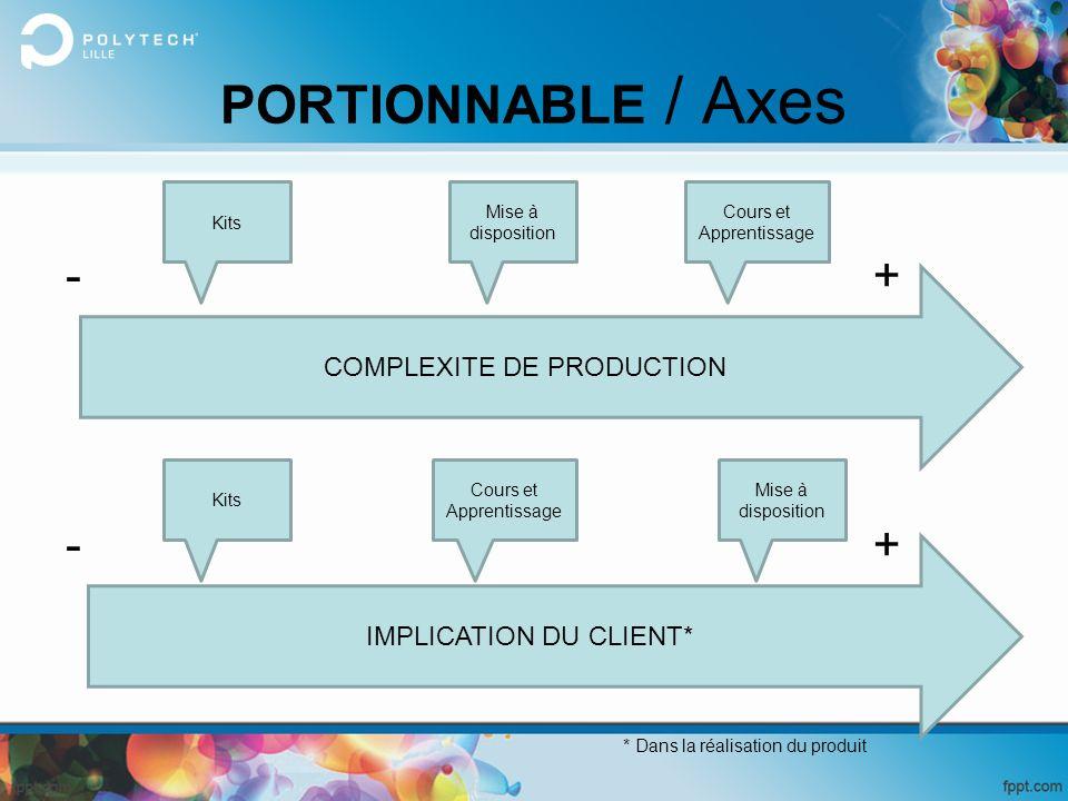 COMPLEXITE DE PRODUCTION IMPLICATION DU CLIENT* * Dans la réalisation du produit Kits Mise à disposition Cours et Apprentissage -+ +- Mise à dispositi