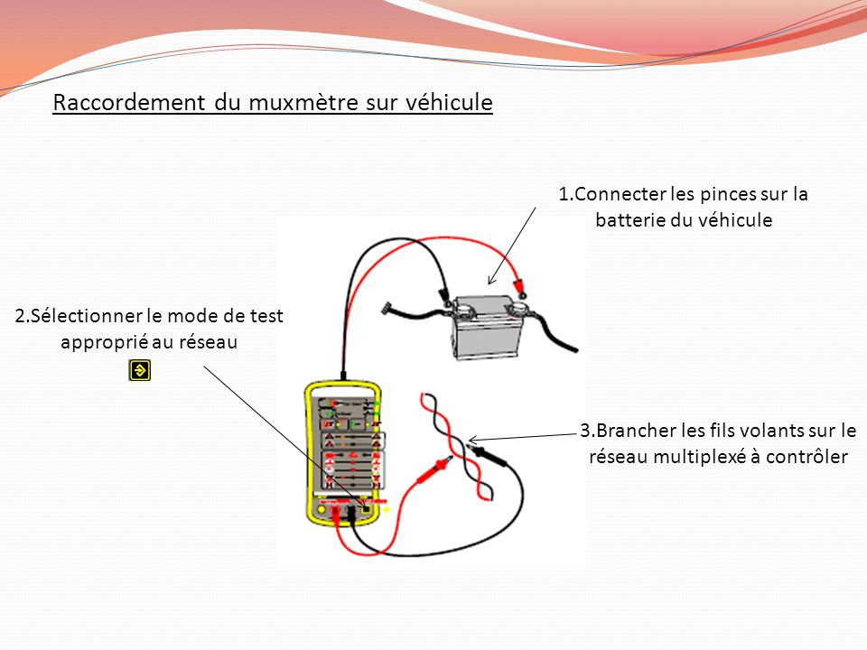 Raccordement du muxmètre sur véhicule 1.Connecter les pinces sur la batterie du véhicule 2.Sélectionner le mode de test approprié au réseau 3.Brancher