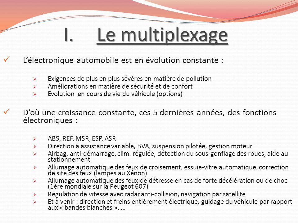 I.Le multiplexage Lélectronique automobile est en évolution constante : Exigences de plus en plus sévères en matière de pollution Améliorations en mat