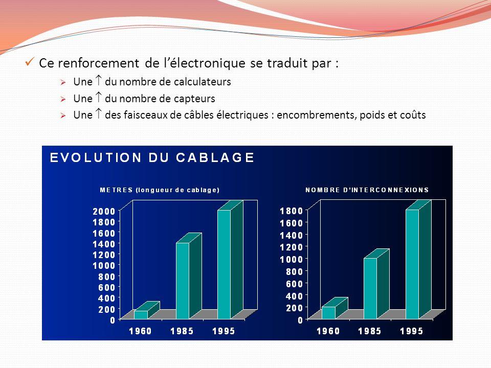 Ce renforcement de lélectronique se traduit par : Une du nombre de calculateurs Une du nombre de capteurs Une des faisceaux de câbles électriques : en