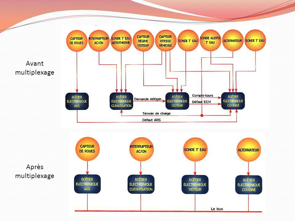 II.Les protocoles Le réseau est lensemble des boîtiers qui communiquent entre eux Réseau : une architecture + un protocole (VAN, CAN, LIN …) Architecture : En étoile (VAN) En râteau (VAN) En série (CAN) Protocole : maître/esclaves multi-maîtres/esclaves multi-maîtres Maître : peut prendre linitiative dune communication sur le réseau Esclave : peut seulement répondre à un maître Cest la disposition matérielle des nœuds (boîtiers) Cest la gestion de la communication entre les boîtiers (arbitrage, trame, horloge, débit)
