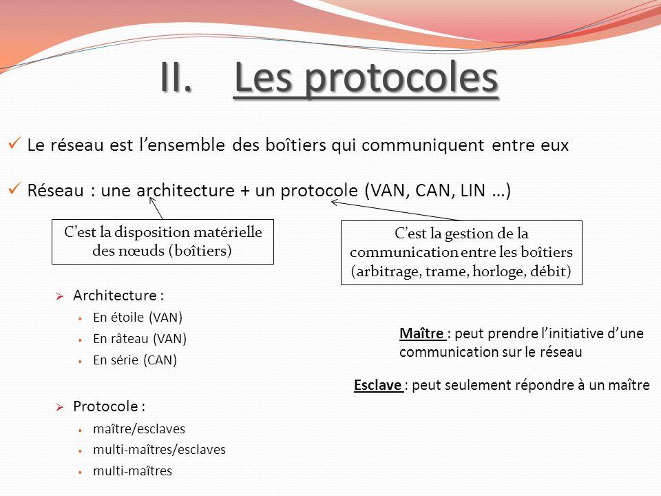 II.Les protocoles Le réseau est lensemble des boîtiers qui communiquent entre eux Réseau : une architecture + un protocole (VAN, CAN, LIN …) Architect
