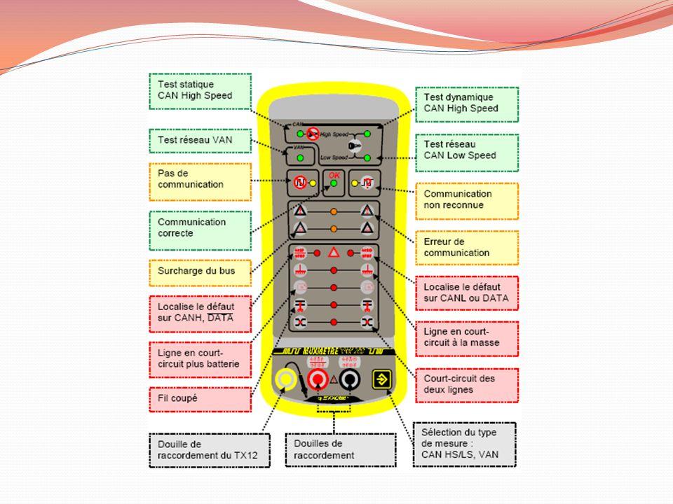 Raccordement du muxmètre sur véhicule 1.Connecter les pinces sur la batterie du véhicule 2.Sélectionner le mode de test approprié au réseau 3.Brancher les fils volants sur le réseau multiplexé à contrôler
