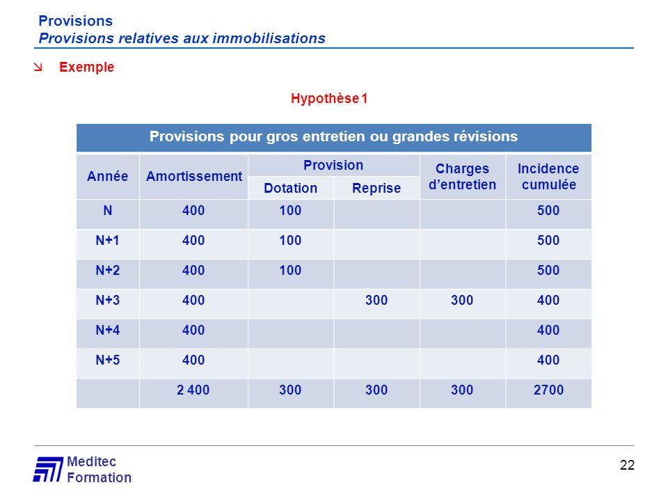 Meditec Formation Provisions Provisions relatives aux immobilisations 22 Exemple Hypothèse 1 Provisions pour gros entretien ou grandes révisions Année