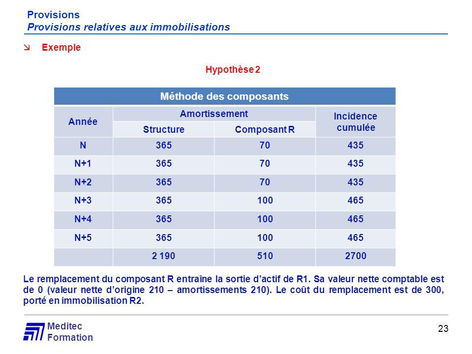 Meditec Formation Provisions Provisions relatives aux immobilisations 23 Exemple Hypothèse 2 Le remplacement du composant R entraîne la sortie dactif
