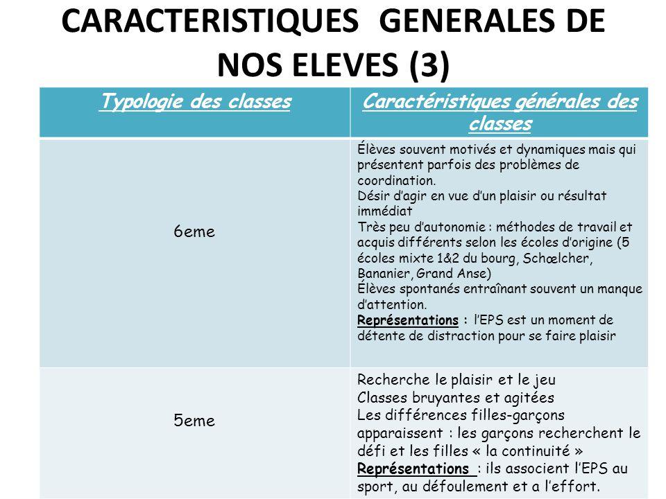 CARACTERISTIQUES GENERALES DE NOS ELEVES (3) Typologie des classesCaractéristiques générales des classes 6eme Élèves souvent motivés et dynamiques mai