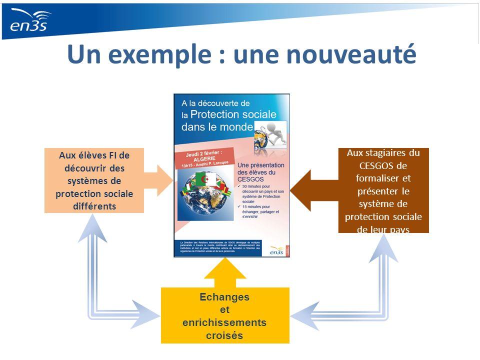 Un exemple : une nouveauté Aux élèves FI de découvrir des systèmes de protection sociale différents Aux stagiaires du CESGOS de formaliser et présenter le système de protection sociale de leur pays Echanges et enrichissements croisés