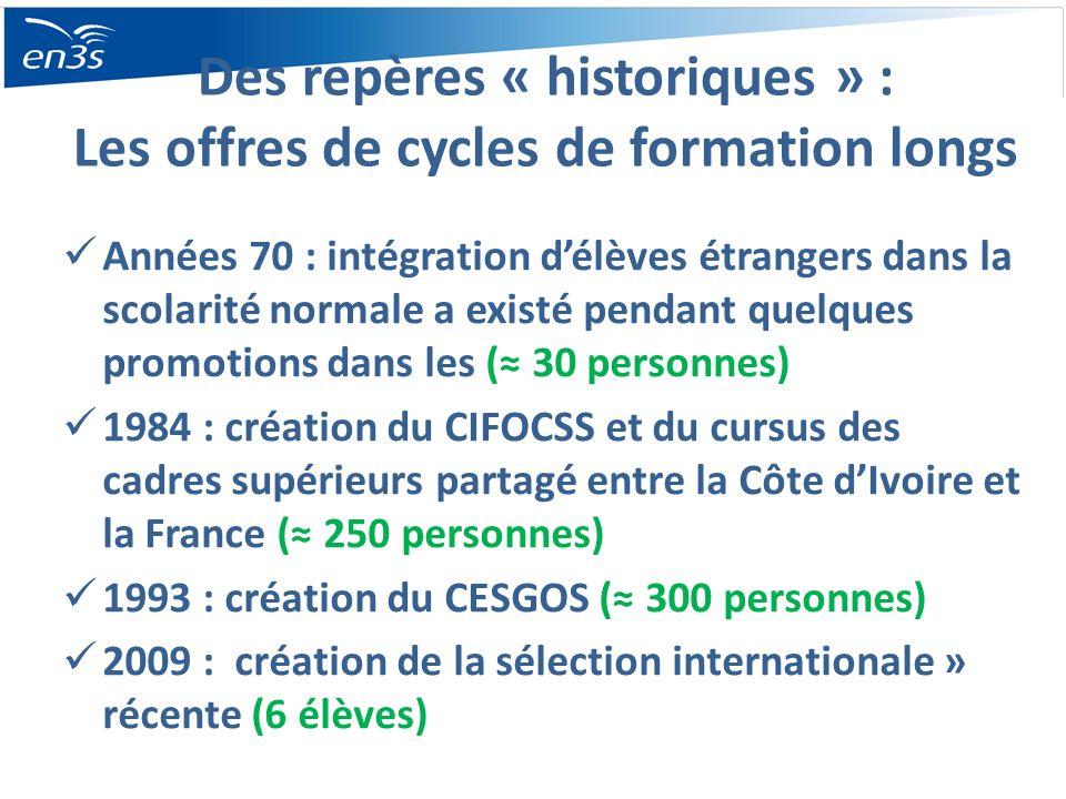 Des repères « historiques » : Les offres de cycles de formation longs Années 70 : intégration délèves étrangers dans la scolarité normale a existé pendant quelques promotions dans les ( 30 personnes) 1984 : création du CIFOCSS et du cursus des cadres supérieurs partagé entre la Côte dIvoire et la France ( 250 personnes) 1993 : création du CESGOS ( 300 personnes) 2009 : création de la sélection internationale » récente (6 élèves)