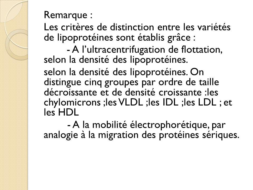 Remarque : Les critères de distinction entre les variétés de lipoprotéines sont établis grâce : - A lultracentrifugation de flottation, selon la densité des lipoprotéines.