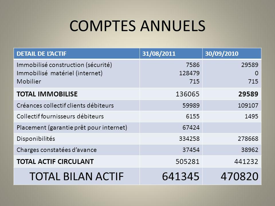 COMPTES ANNUELS DETAIL DE LACTIF31/08/201130/09/2010 Immobilisé construction (sécurité) Immobilisé matériel (internet) Mobilier 7586 128479 715 29589
