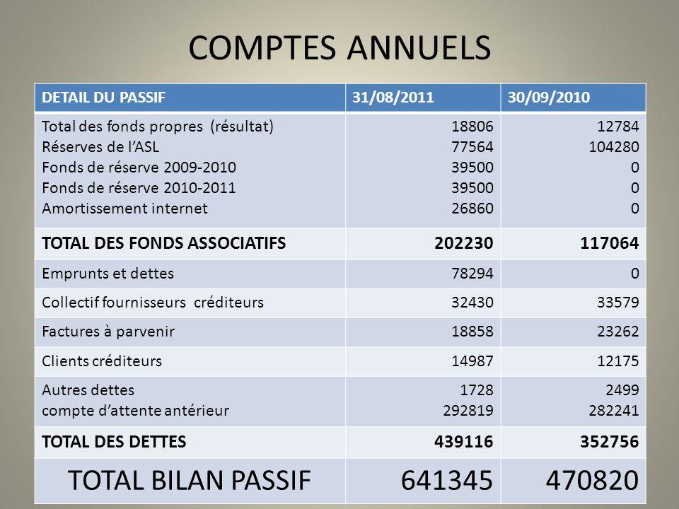 COMPTES ANNUELS DETAIL DU PASSIF31/08/201130/09/2010 Total des fonds propres (résultat) Réserves de lASL Fonds de réserve 2009-2010 Fonds de réserve 2