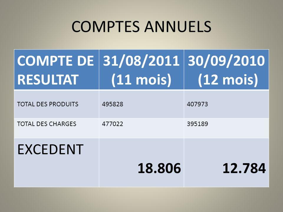 COMPTES ANNUELS COMPTE DE RESULTAT 31/08/2011 (11 mois) 30/09/2010 (12 mois) TOTAL DES PRODUITS495828407973 TOTAL DES CHARGES477022395189 EXCEDENT 18.