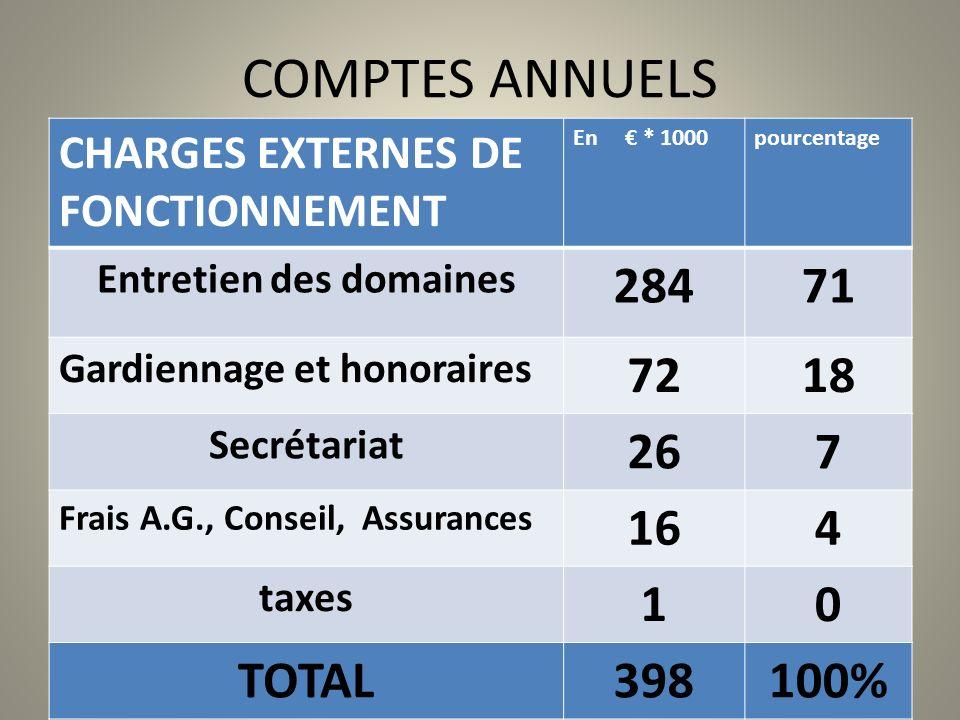 COMPTES ANNUELS CHARGES EXTERNES DE FONCTIONNEMENT En * 1000pourcentage Entretien des domaines 28471 Gardiennage et honoraires 7218 Secrétariat 267 Fr