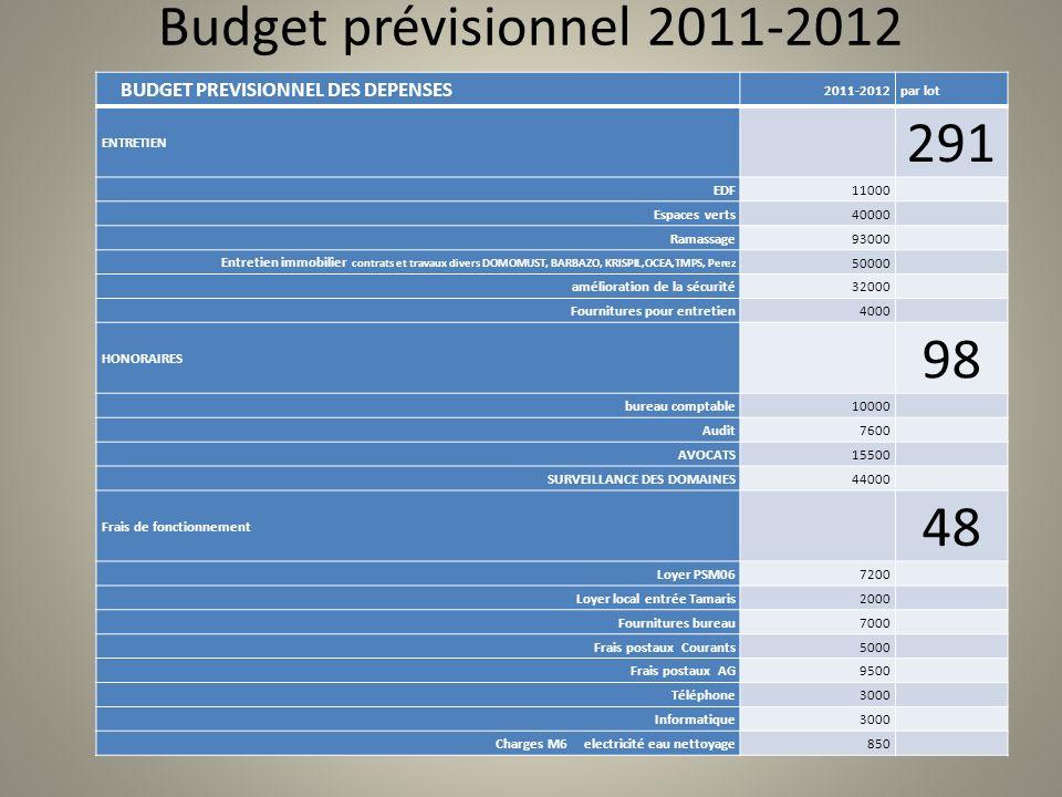 Budget prévisionnel 2011-2012 BUDGET PREVISIONNEL DES DEPENSES 2011-2012par lot ENTRETIEN 291 EDF11000 Espaces verts40000 Ramassage93000 Entretien imm