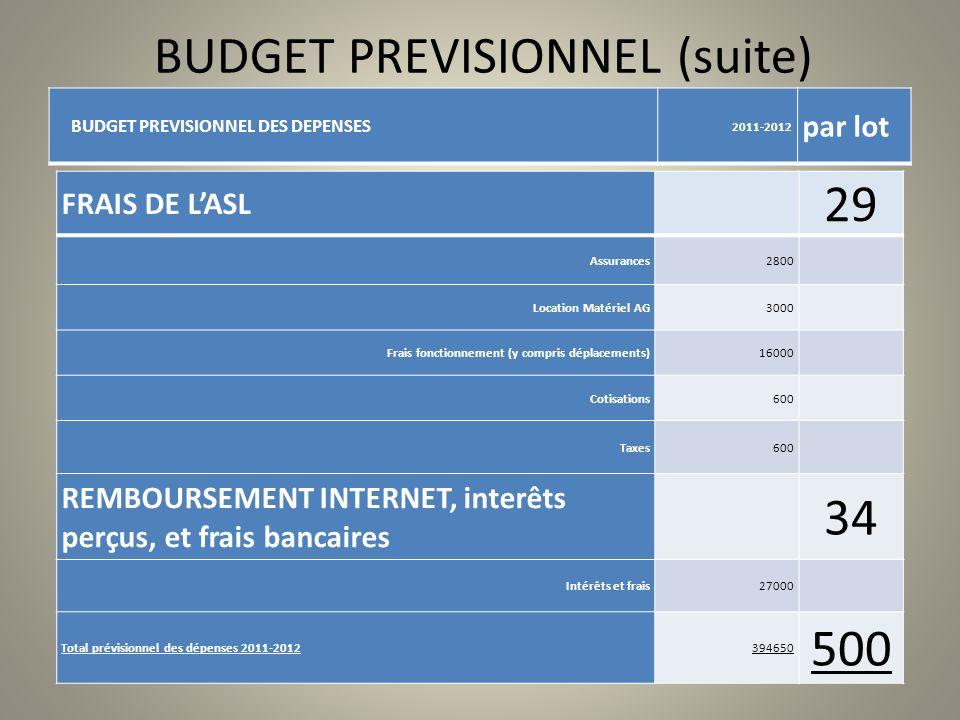 BUDGET PREVISIONNEL (suite) BUDGET PREVISIONNEL DES DEPENSES 2011-2012 par lot FRAIS DE LASL 29 Assurances2800 Location Matériel AG3000 Frais fonction