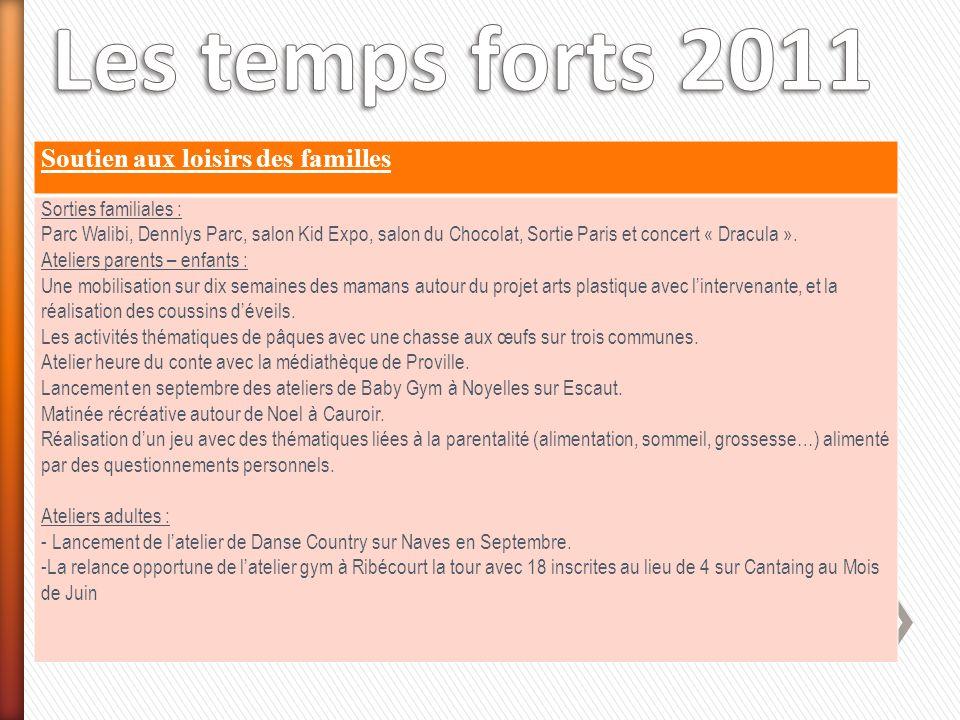 Soutien aux loisirs des familles Sorties familiales : Parc Walibi, Dennlys Parc, salon Kid Expo, salon du Chocolat, Sortie Paris et concert « Dracula ».
