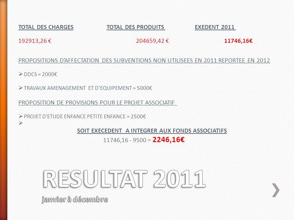 TOTAL DES CHARGESTOTAL DES PRODUITSEXEDENT 2011 192913,26 204659,42 11746,16 PROPOSITIONS DAFFECTATION DES SUBVENTIONS NON UTILISEES EN 2011 REPORTEE EN 2012 DDCS = 2000 TRAVAUX AMENAGEMENT ET DEQUIPEMENT = 5000 PROPOSITION DE PROVISIONS POUR LE PROJET ASSOCIATIF PROJET D ETUDE ENFANCE PETITE ENFANCE = 2500 SOIT EXECEDENT A INTEGRER AUX FONDS ASSOCIATIFS 11746,16 - 9500 = 2246,16