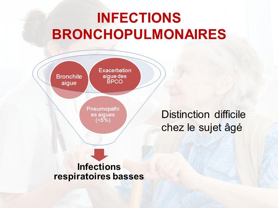 INFECTIONS BRONCHOPULMONAIRES Infections respiratoires basses Pneumopathi es aigues (<5%) Bronchite aigue Exacerbation aigue des BPCO Distinction difficile chez le sujet âgé