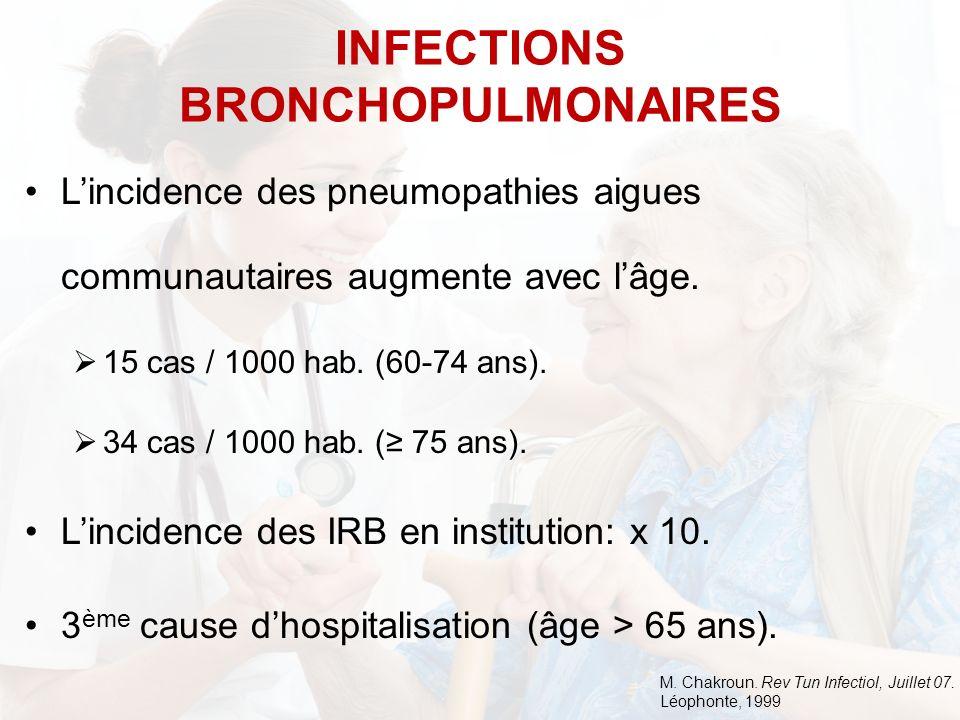 Lincidence des pneumopathies aigues communautaires augmente avec lâge. 15 cas / 1000 hab. (60-74 ans). 34 cas / 1000 hab. ( 75 ans). Lincidence des IR
