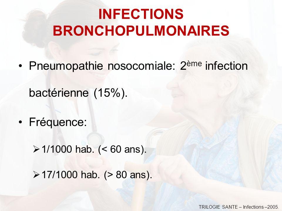 Pneumopathie nosocomiale: 2 ème infection bactérienne (15%). Fréquence: 1/1000 hab. (< 60 ans). 17/1000 hab. (> 80 ans). INFECTIONS BRONCHOPULMONAIRES