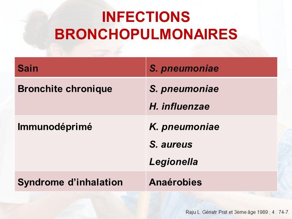 SainS. pneumoniae Bronchite chronique S. pneumoniae H. influenzae Immunodéprimé K. pneumoniae S. aureus Legionella Syndrome dinhalationAnaérobies INFE