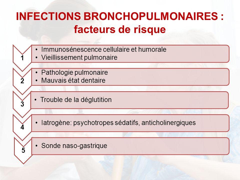 1 Immunosénescence cellulaire et humorale Vieillissement pulmonaire 2 Pathologie pulmonaire Mauvais état dentaire 3 Trouble de la déglutition 4 Iatrogène: psychotropes sédatifs, anticholinergiques 5 Sonde naso-gastrique INFECTIONS BRONCHOPULMONAIRES : facteurs de risque