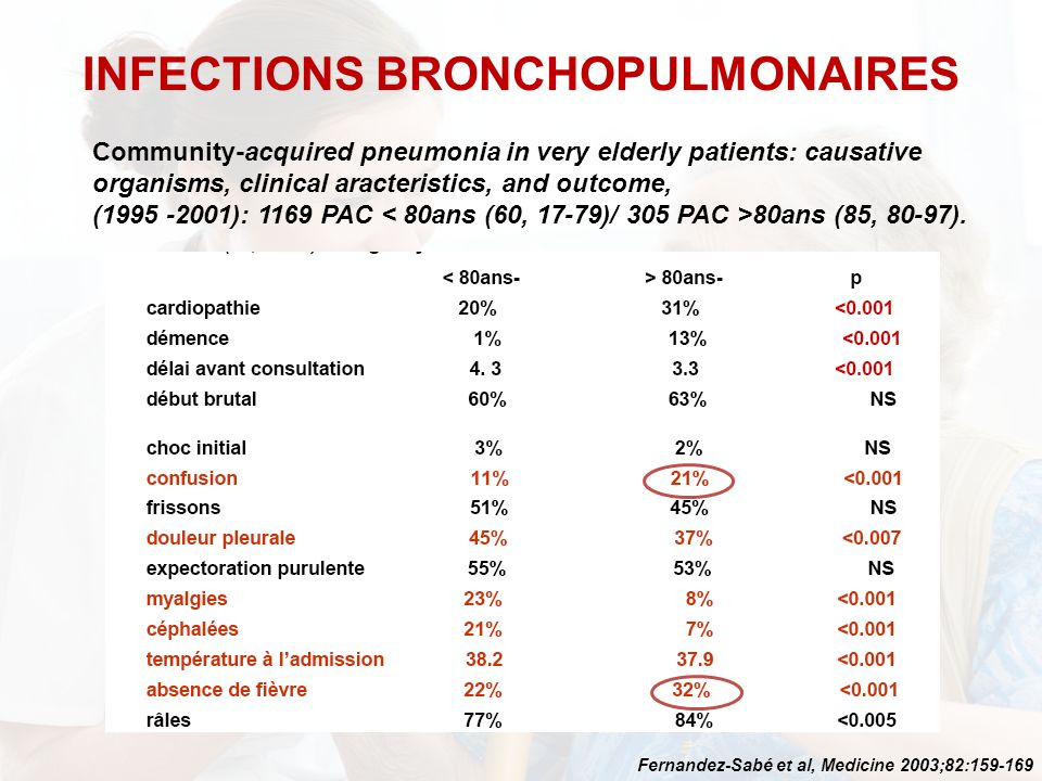 Community-acquired pneumonia in very elderly patients: causative organisms, clinical aracteristics, and outcome, (1995 -2001): 1169 PAC 80ans (85, 80-97).