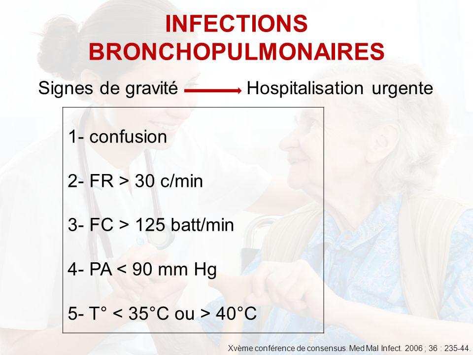 1- confusion 2- FR > 30 c/min 3- FC > 125 batt/min 4- PA < 90 mm Hg 5- T° 40°C INFECTIONS BRONCHOPULMONAIRES Signes de gravité Hospitalisation urgente Xvème conférence de consensus.