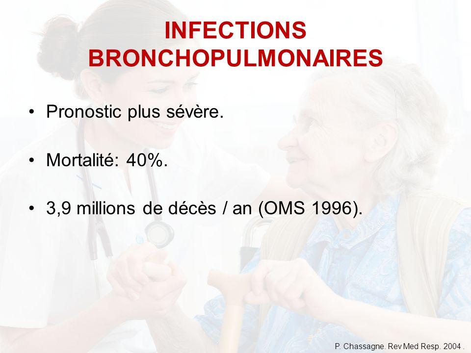 Pronostic plus sévère. Mortalité: 40%. 3,9 millions de décès / an (OMS 1996). INFECTIONS BRONCHOPULMONAIRES P. Chassagne. Rev Med Resp. 2004.