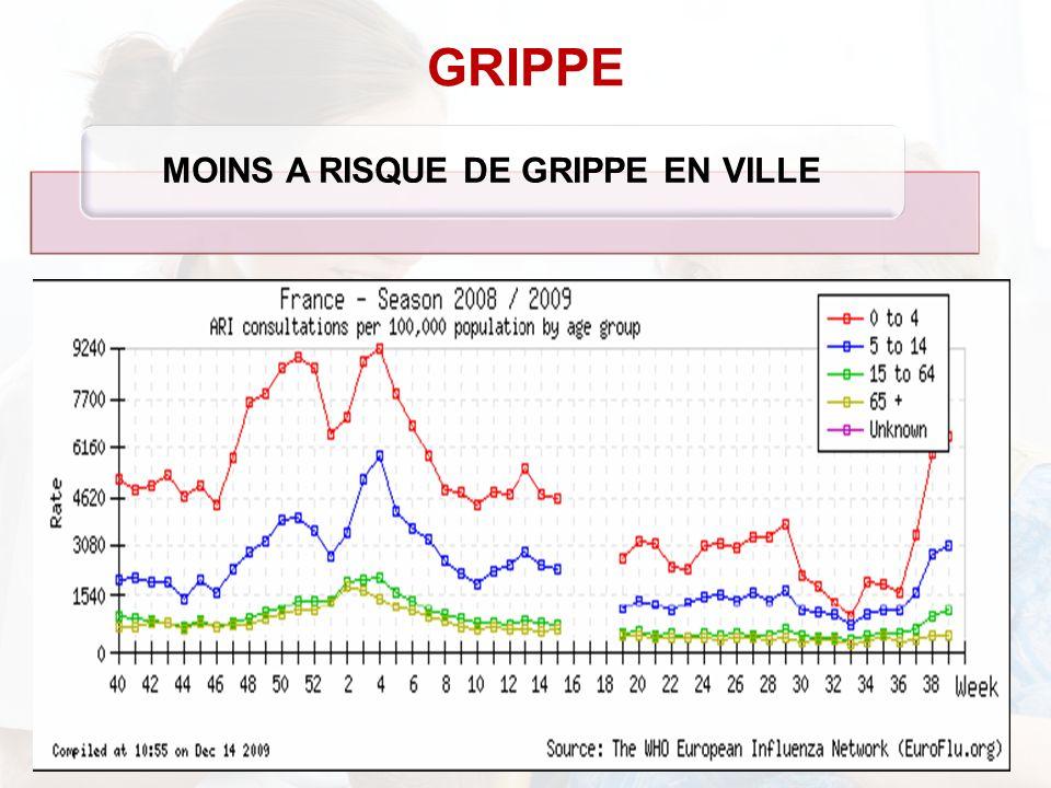 GRIPPE MOINS A RISQUE DE GRIPPE EN VILLE