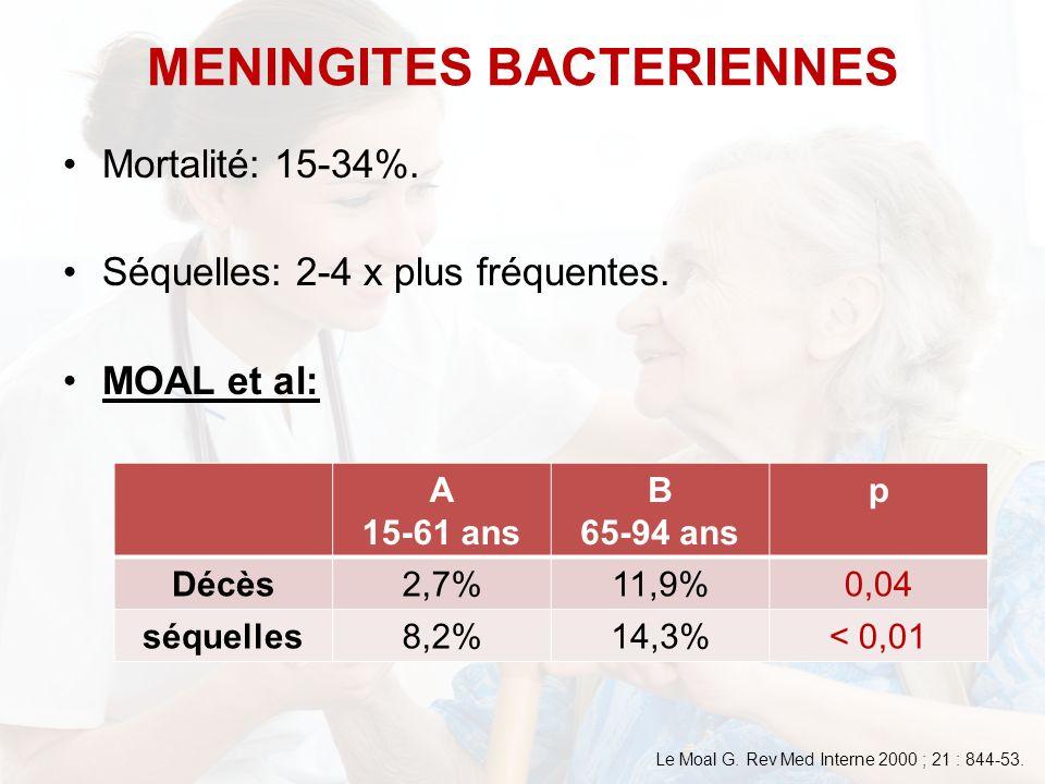 Mortalité: 15-34%. Séquelles: 2-4 x plus fréquentes. MOAL et al: MENINGITES BACTERIENNES A 15-61 ans B 65-94 ans p Décès2,7%11,9%0,04 séquelles8,2%14,