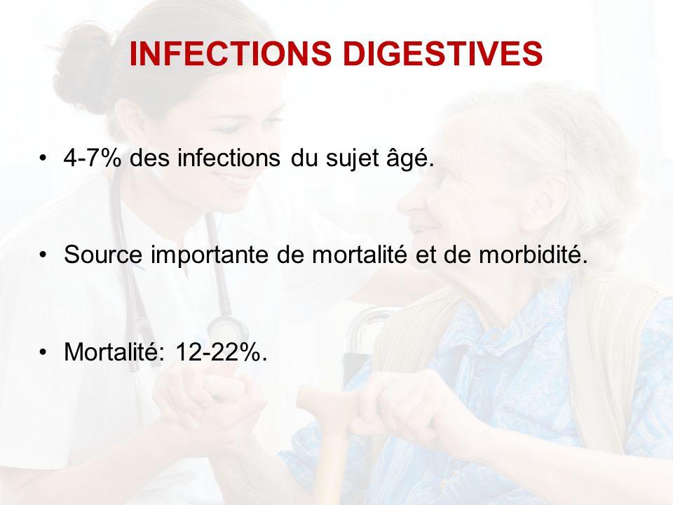 4-7% des infections du sujet âgé. Source importante de mortalité et de morbidité. Mortalité: 12-22%. INFECTIONS DIGESTIVES