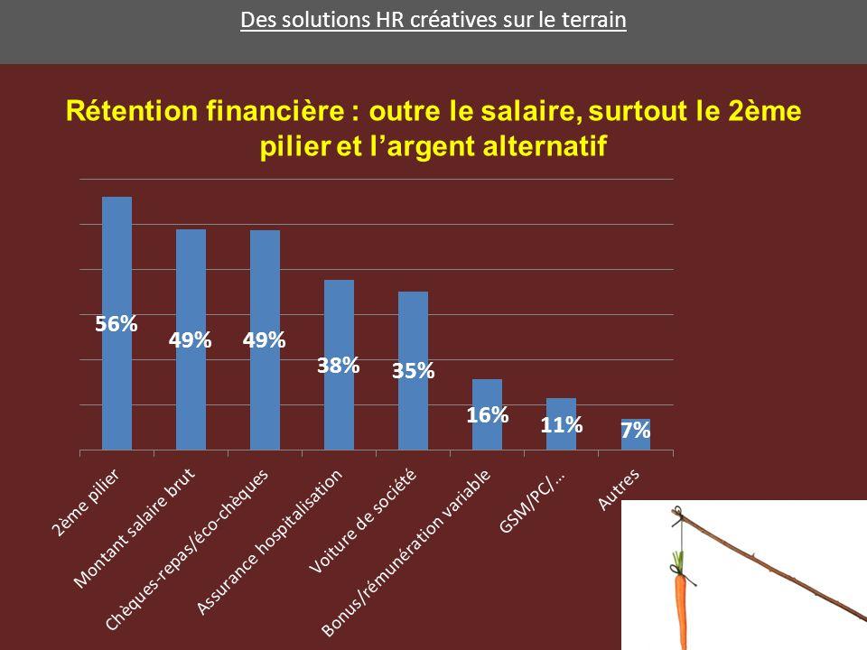 Des solutions HR créatives sur le terrain Rétention financière : outre le salaire, surtout le 2ème pilier et largent alternatif