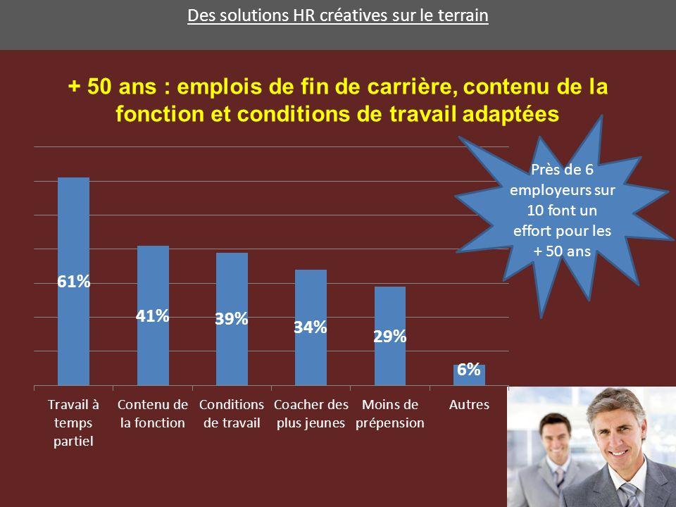 Des solutions HR créatives sur le terrain + 50 ans : emplois de fin de carrière, contenu de la fonction et conditions de travail adaptées Près de 6 employeurs sur 10 font un effort pour les + 50 ans