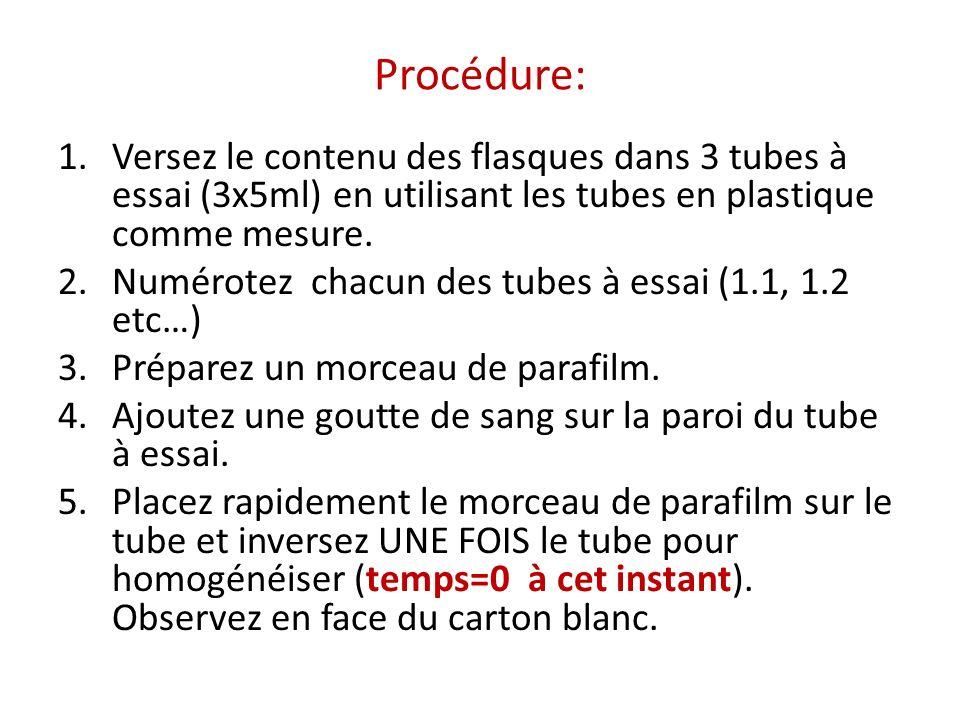 Procédure: 1.Versez le contenu des flasques dans 3 tubes à essai (3x5ml) en utilisant les tubes en plastique comme mesure. 2.Numérotez chacun des tube