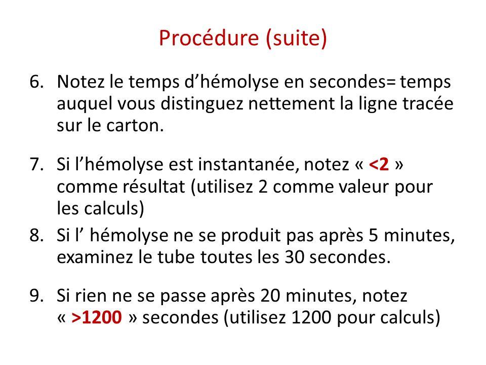 Procédure (suite) 6.Notez le temps dhémolyse en secondes= temps auquel vous distinguez nettement la ligne tracée sur le carton. 7.Si lhémolyse est ins