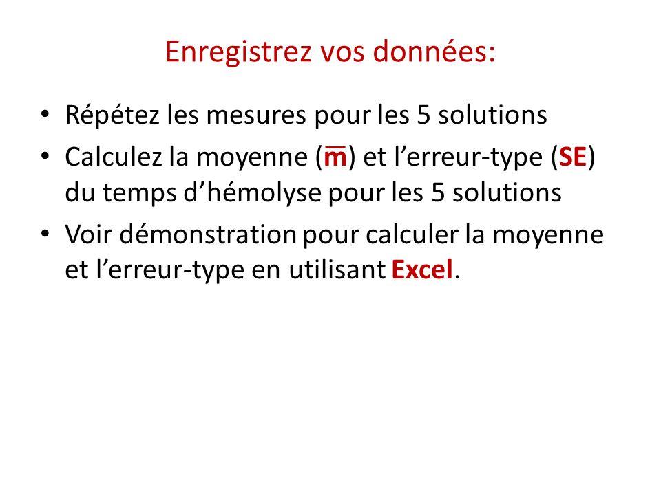 Enregistrez vos données: Répétez les mesures pour les 5 solutions Calculez la moyenne (m) et lerreur-type (SE) du temps dhémolyse pour les 5 solutions
