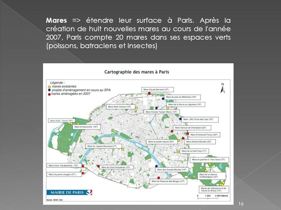 16 Mares => étendre leur surface à Paris. Après la création de huit nouvelles mares au cours de l'année 2007, Paris compte 20 mares dans ses espaces v
