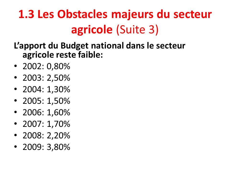 1.3 Les Obstacles majeurs du secteur agricole (Suite 3) Lapport du Budget national dans le secteur agricole reste faible: 2002: 0,80% 2003: 2,50% 2004