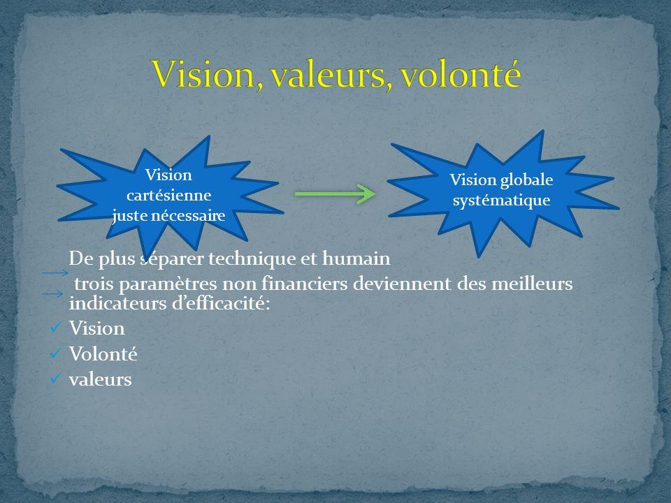 De plus séparer technique et humain trois paramètres non financiers deviennent des meilleurs indicateurs defficacité: Vision Volonté valeurs Vision globale systématique Vision cartésienne juste nécessaire