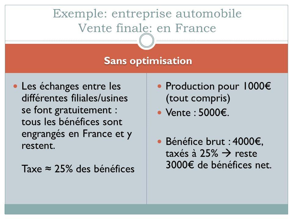 Sans optimisation Les échanges entre les différentes filiales/usines se font gratuitement : tous les bénéfices sont engrangés en France et y restent.