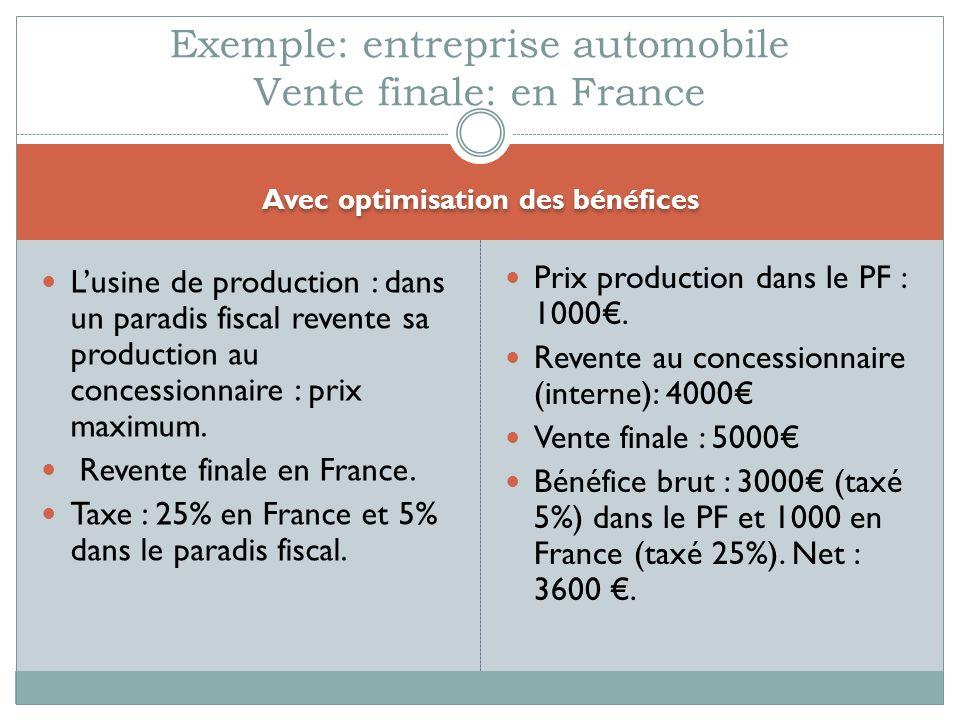 Avec optimisation des bénéfices Lusine de production : dans un paradis fiscal revente sa production au concessionnaire : prix maximum. Revente finale
