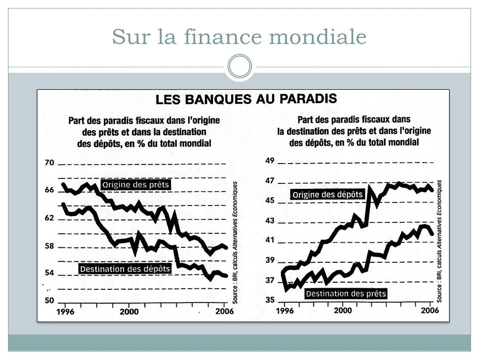 Sur la finance mondiale