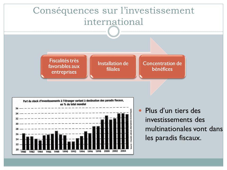 Conséquences sur linvestissement international Fiscalités très favorables aux entreprises Installation de filiales Concentration de bénéfices Plus dun tiers des investissements des multinationales vont dans les paradis fiscaux.