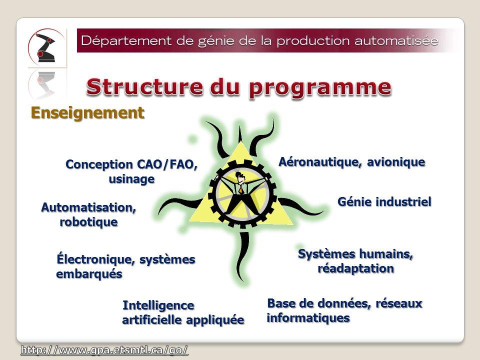 Systèmes manufacturiers Concentrations Informatique industrielle Production aéronautique Technologies de la santé* * Concentration interdépartementale
